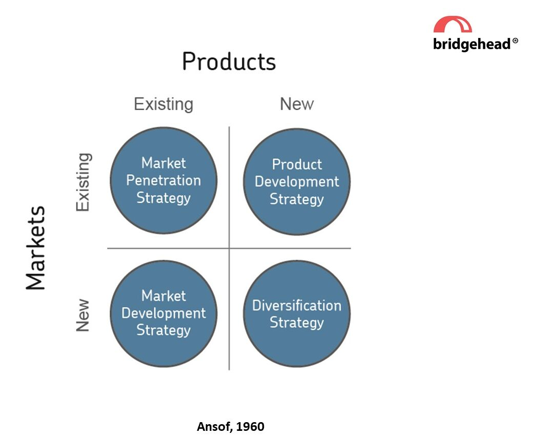Market product grid matrix image. Products run horizontally at the top, with two options: existing and new. Markets run vertically on the left with also two options: existing and new; creating a two by two matrix. Existing market existing product: market penetration strategy; existing market new products: product development strategy; new markets existing products: market development strategy; new markets new products: diversification strategy