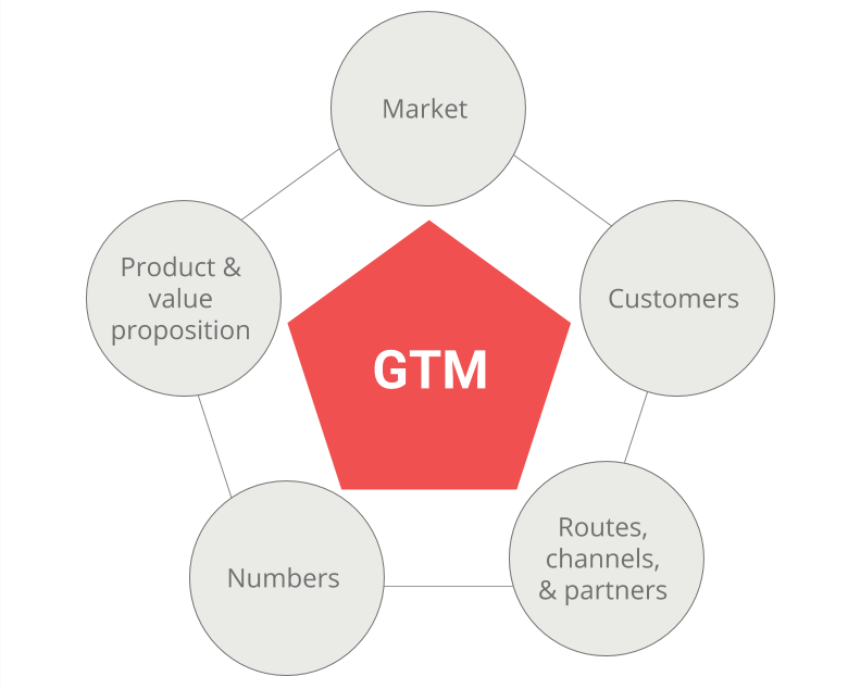 GTM: market; customers; routes, channels and partners; numbers; product and value proposition