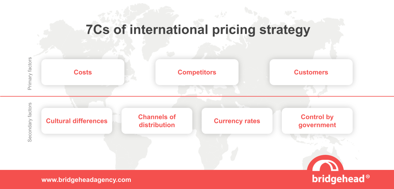 The 7Cs of international pricing strategy as developed by Dr. Chris D'Souza. Primary factors: Costs, competitors, customers; Secondary factors: cultural differences, channels of distribution, currency rates, control by government