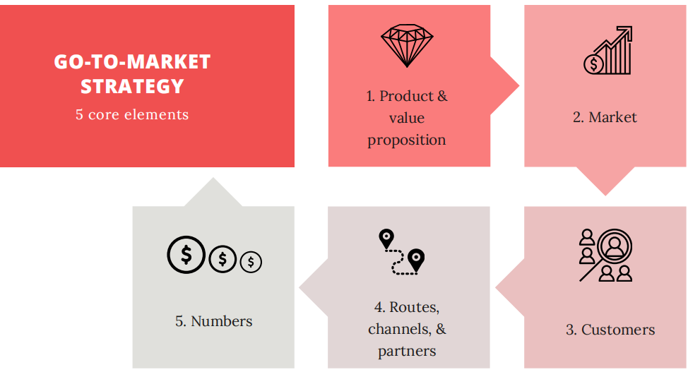 5 core elements of a go-to-market stratefy: 1 Product & value proposition; 2 Market; 3 Customers ; 4 Routes, channels & partners; 5 Numbers